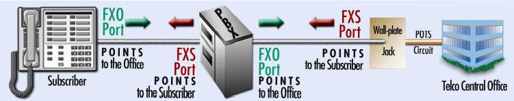 Port Kabel Kabel Telepon ke Port Fxs